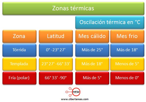 zonas termicas de la tierra geografia