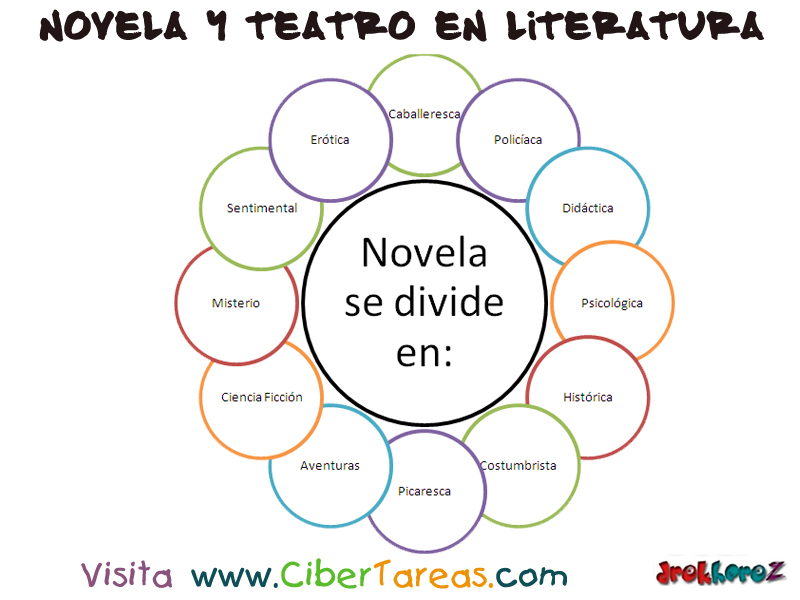 Novela Y Su Estructura Literatura Cibertareas