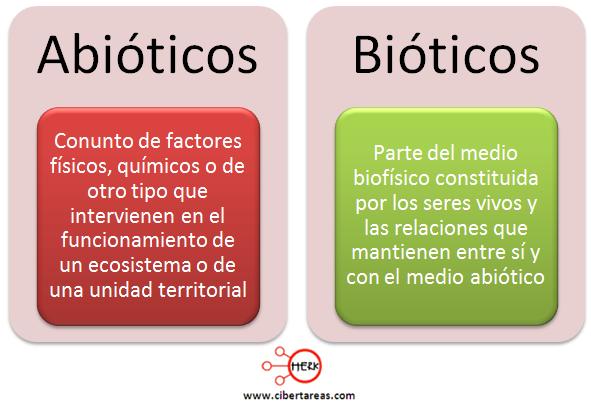 abioticos bioticos concepto definicion