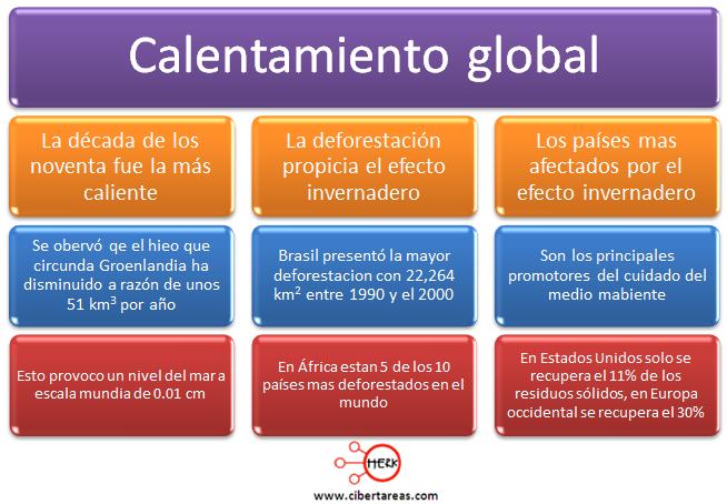 calentamiento global concepto geografia