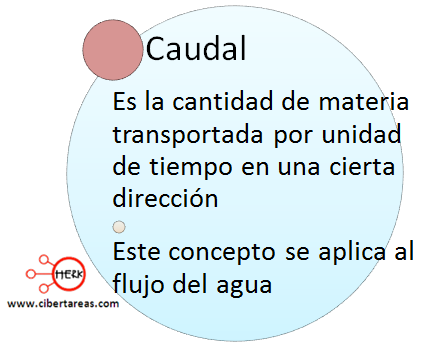 caudal definicion mapa conceptual geografia