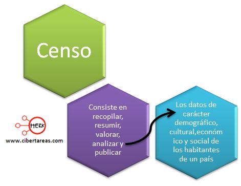 censo definicion concepto geografia