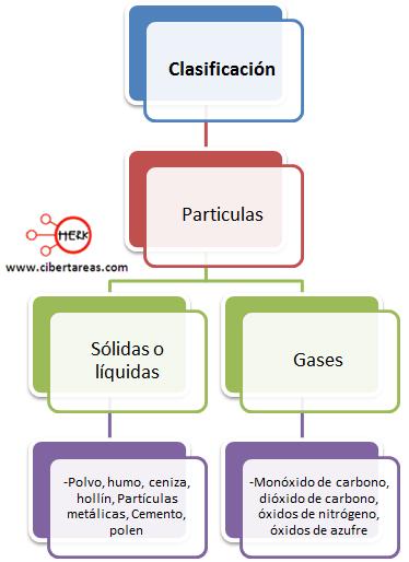 clasificacion de los contaminantes geografia