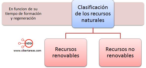clasificacion de los recursos naturales en funcion de su tiempo de formacion y regeneracion