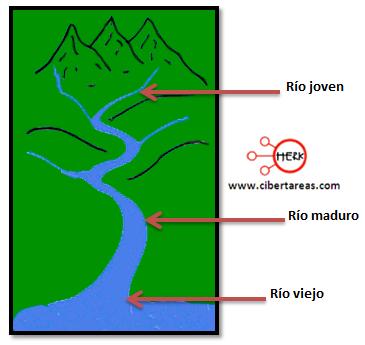 clasificacion de los rios geografia