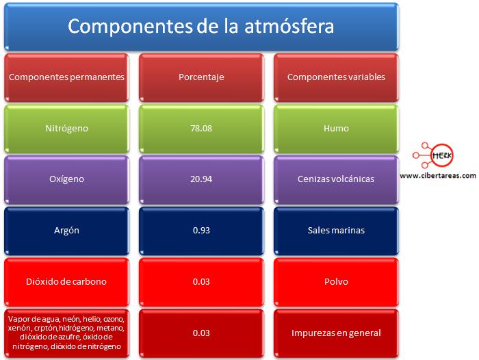 componentes de la atmosfera geografia