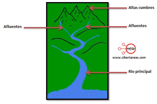 cuenca hidrografica geografia