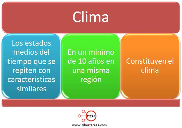 definicion de clima concepto de clima geografia