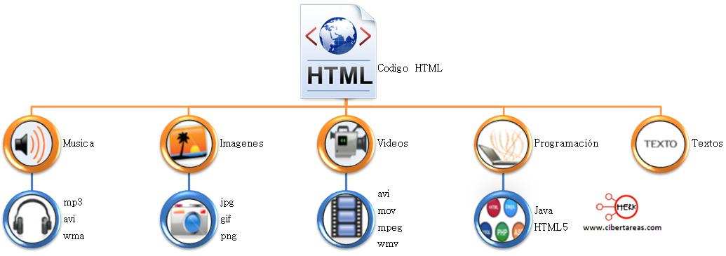 elementos de html