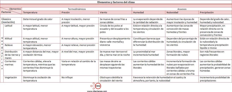 elementos y factores del clima geografia cuadro comparativo