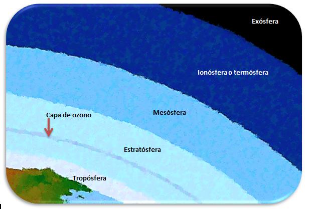 estructura de la atmosfera geografia