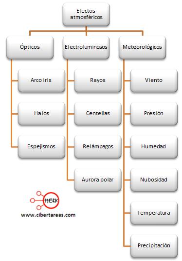 fenomenos meteorologicos efectos atmosfericos