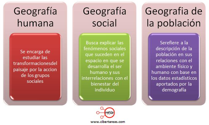 geografia humana geografia social geografia de la poblacion