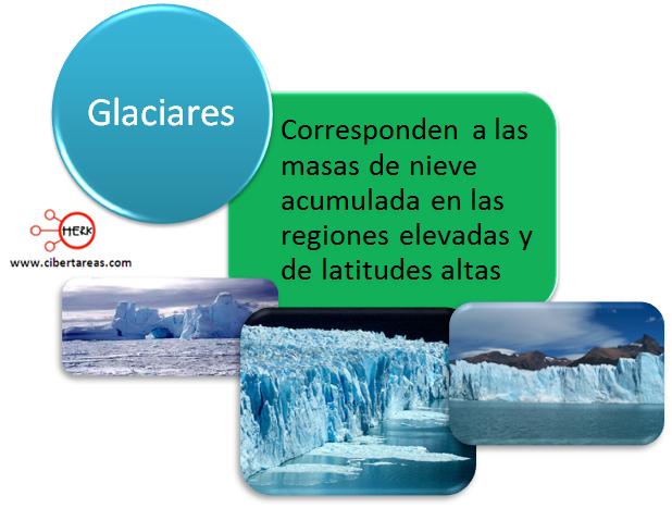 glaciares concepto definicion geografia
