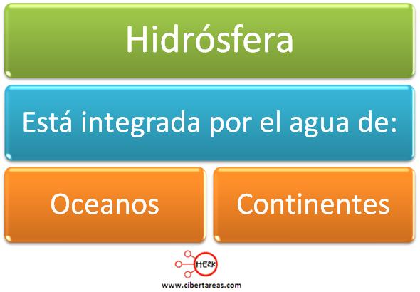 hidrosfera mapa concepto geografia