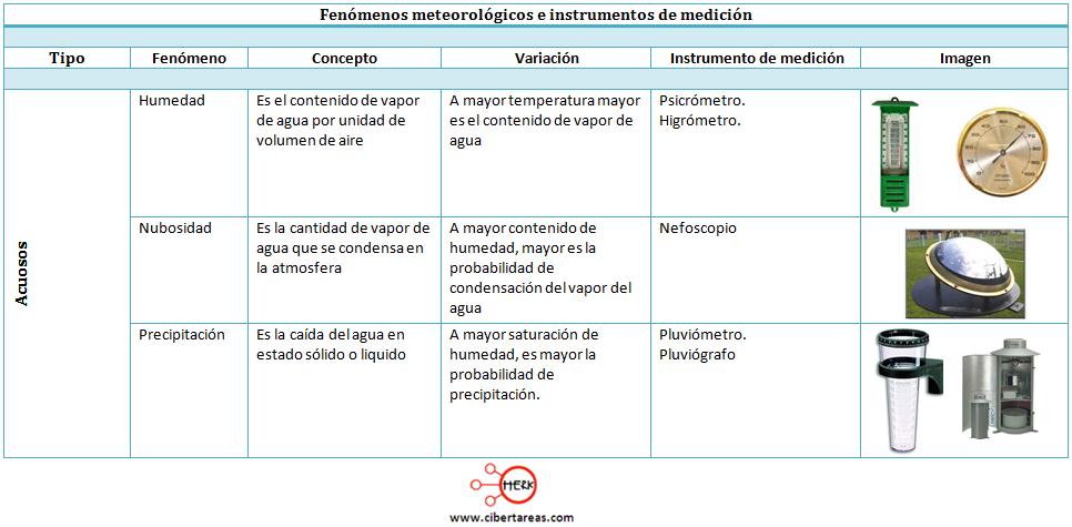 instrumentos de medicion del tiempo fenomenos metereologicos geografia