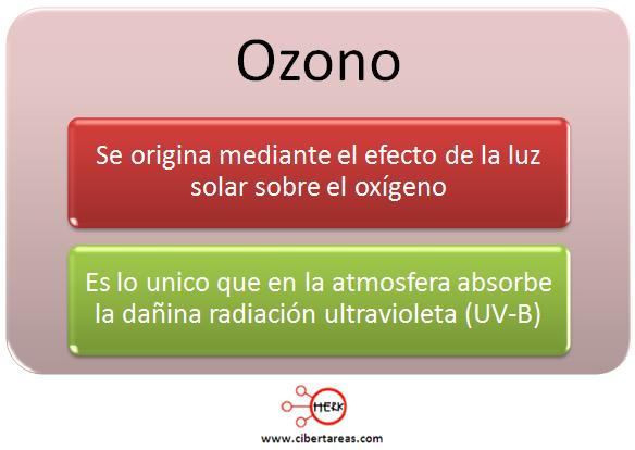 origen del ozono como se genera el ozono geografia