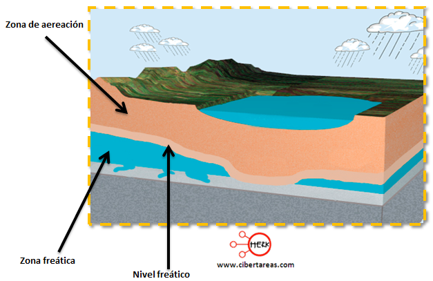 perfil de las zonas de agua subterranea
