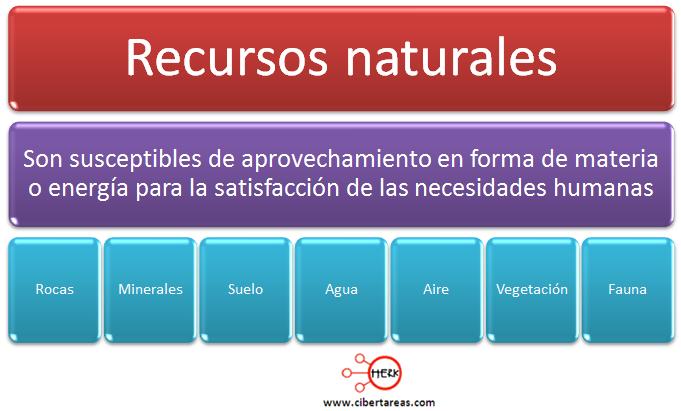 recursos naturales concepto definicion mapa conceptual geografia