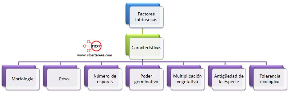 regiones biogeograficas factores intrinsecos