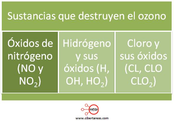 sustancias que destruyen el ozono