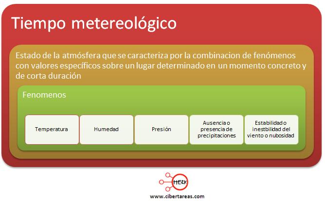 tiempo metereologico concepto definicion geografia