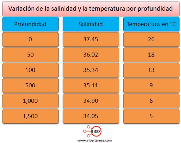 variacion de la salinidad y la temperatura por profundidad geografia