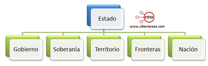 Concepto y elementos del Estado geografia