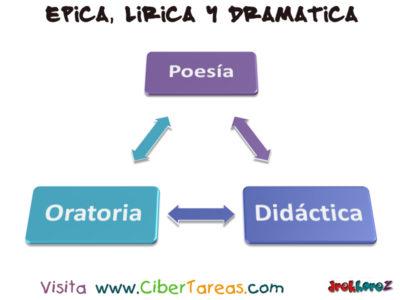 Épica, Lírica y Dramática – Literatura 0