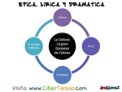 La Odisea - Epica, Lirica y Dramatica