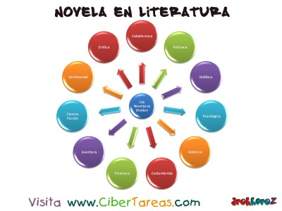 Novela - Literatura