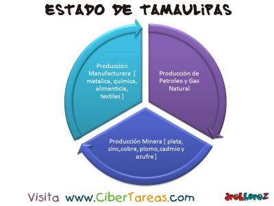 Produccion Industrial - Estado de Tamaulipas