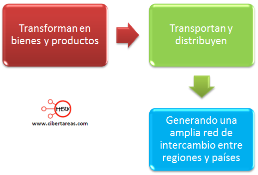 actividades economicas concepto geografia