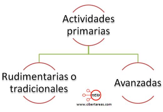 actividades primarias geografia