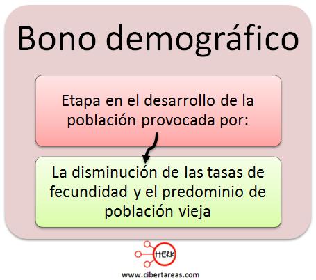 bono demografico concepto geografia