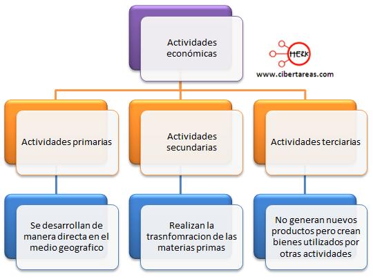 clasificacion de las actividades economicas geografia