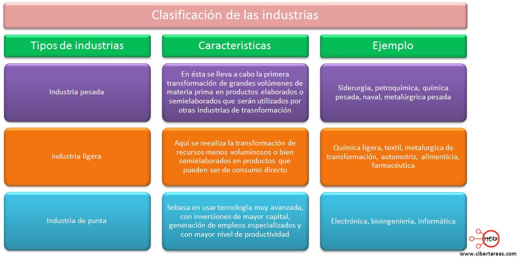 clasificacion de las industrias