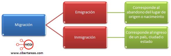 clasificacion de migracion indicadores de la poblacion