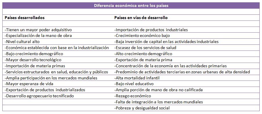 diferencia economica entre los paises desarrollados y en vias de desarrollo