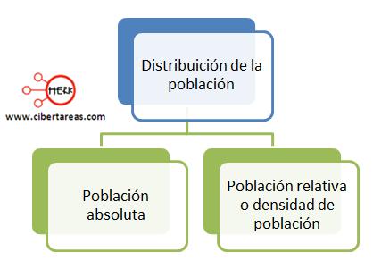 distribucion de la poblacion geografia