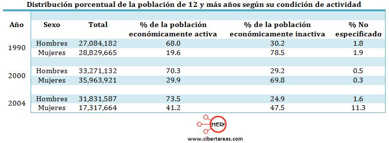 distribucion porcentual de la poblacion de la poblacion de 12 años segun su condicion