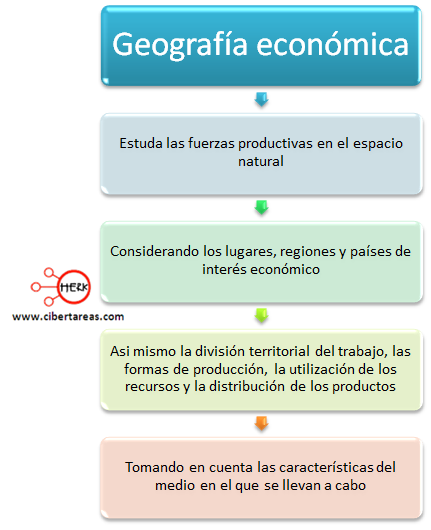 geografia economica concepto mapa conceptual