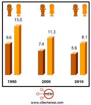 indicadores de la poblacion alfabetismo