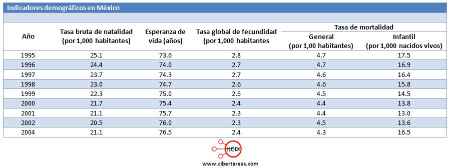 indicadores de la poblacion crecimiento poblacional