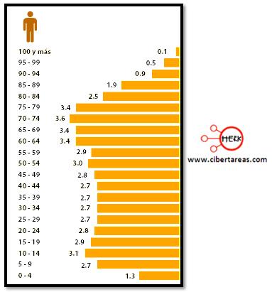indicadores de la poblacion edad