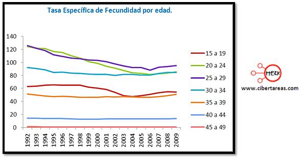 indicadores de la poblacion fecundidad