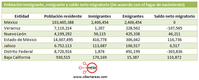 indicadores de la poblacion migracion
