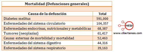 indicadores de la poblacion mortalidad