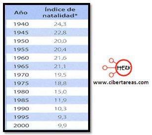 indicadores de la poblacion natalidad