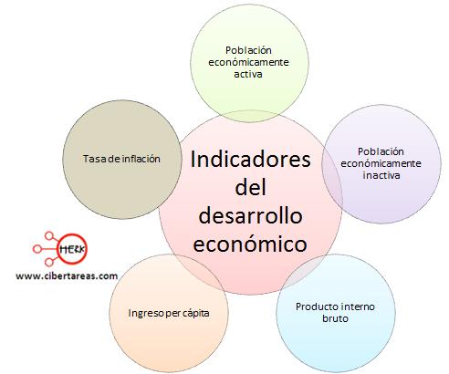 indicadores del desarrollo economico